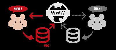 ウェブサーバの負荷を軽減